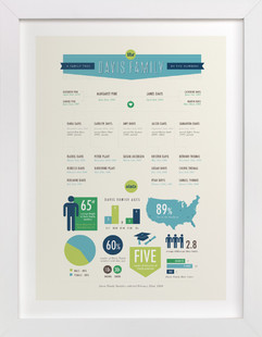 By the Numbers Family Tree Custom Art Print